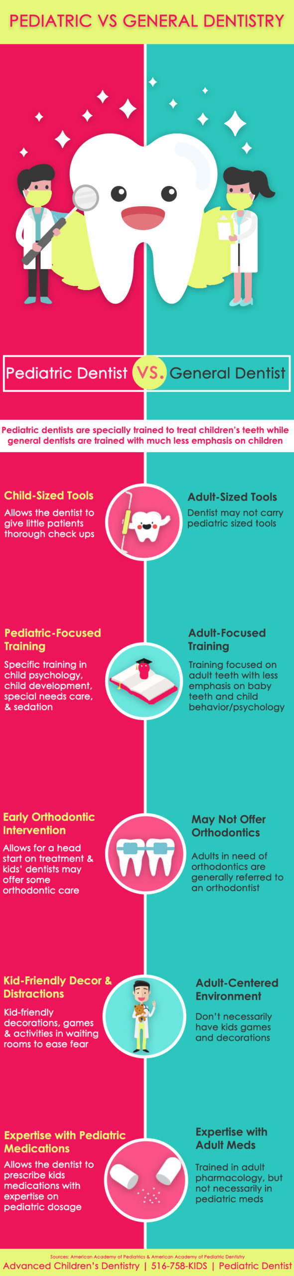 A graphic describing the differences between general dentists and pediatric dentists